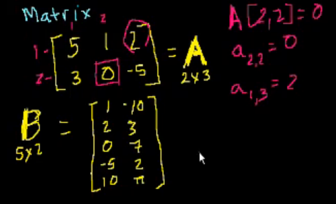 "Fonte: vídeo ""Introduction to matrices"" (Khan Academy)"